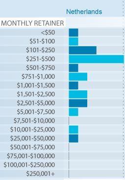 SEO Kosten volgens MOZ