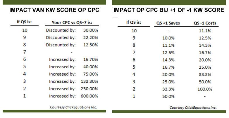invloed-van-kw-score-op-cpc-google-adwords